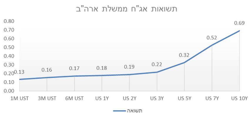 """תשואת אג""""ח ממשלתי ארה""""ב ל-10 שנים עומדת על 0.69   7 שנים 0.52%   5 שנים 0.32%   3 שנים 0.22%   2 שנתיים 0.19%"""